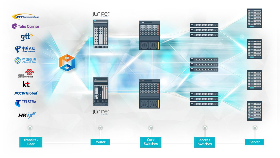 Cisco and Juniper powered Three Layer Hierarchical Design