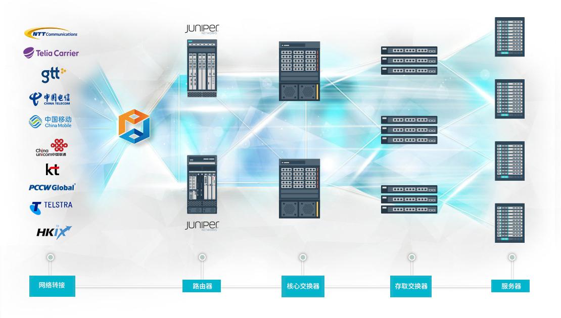 Cisco 及 Juniper 三层式阶层模型网络设计