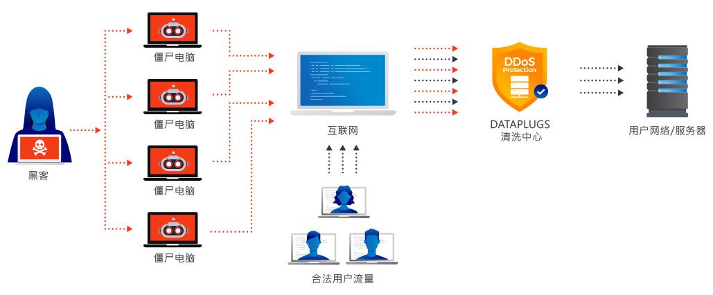 DDoS 攻擊