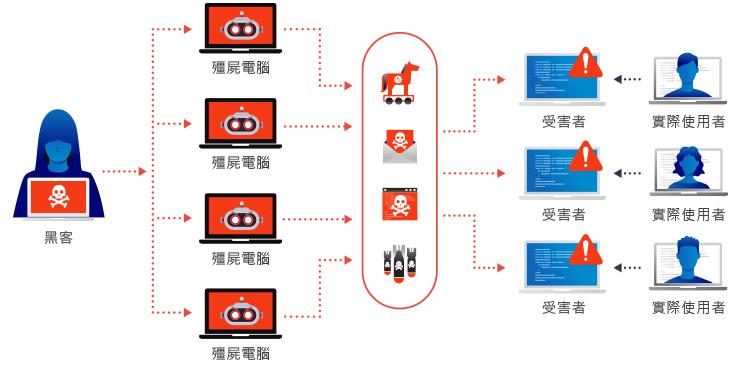 什麼是 DDoS 攻擊?
