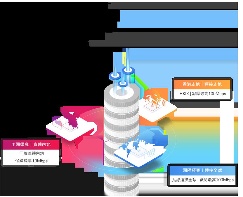 三合一頻寬網絡架構